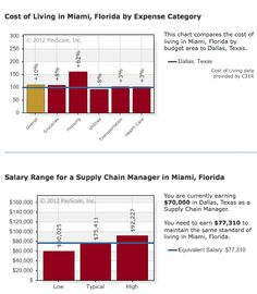 Cost of Living Calculator: Supply Chain Manager moving from #Dallas to #Miami    http://www.payscale.com/cost-of-living-calculator/Florida-Miami/Texas-Dallas/Supply-Chain-Manager