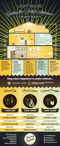 Light Bulbs: Creating the Perfect Ambiance in Any Room Infographic from Dowsing & Reynolds Vintage Light Bulbs, Vintage Lighting, Bathroom Light Bulbs, Kitchen Light Bulbs, Interior Lighting, Home Lighting, Choosing Light Bulbs, Smart Home Technology, Kids On The Block
