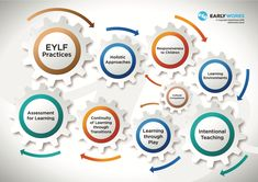 The EarlyWorks Early Years Learning Framework - ELYF Practices Planning Cycle, Cultural Competence, Assessment For Learning, Programing Software, Holistic Approach, Learning Environments, Early Childhood Education, Childcare, Teaching