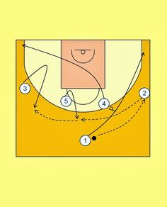 Pick'n'Roll. Resources for basketball coaches.: Saint Louis 1-4 Offense (2)