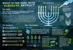 'Hanukkah explained: A Jewish holiday infographic' Poster by mikewirth An fun and educational poster that explains Hanukkah. Part of the Jewish Holidays explained infographic series. Feliz Hanukkah, Christmas Hanukkah, Happy Hanukkah, Hannukah, Noel Christmas, Kwanzaa, Hanukkah Traditions, Hanukkah Menorah, Hanukkah Crafts