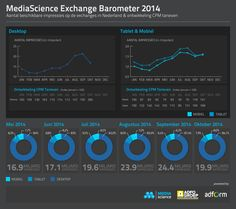 MediaScience Exchange Barometer - oktober 2014