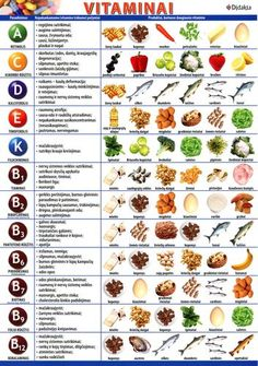 nutrition - Knyga Vitaminai lentelė (A Healthy Eating Meal Plan, Healthy Menu, Good Healthy Recipes, Healthy Cooking, Healthy Detox, Health Diet, Health And Nutrition, Vitamin A Foods, Food Charts