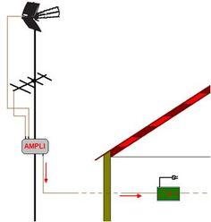 15c Line Chart, Diagram, Art, Antenna Tv