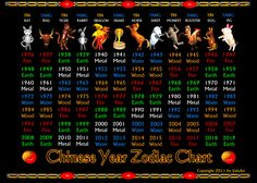 What chinese zodiac symbol are you born in ? You're born in one of 60   Chinese zodiac years and it helps to understand who we are. See chart poster for years 1852 to 1935 with elements and animals associated at  http://www.zazzle.com/retro_chinese_zodiac_poster_years_1852_to_1935-228658450362488889?rf=238603243936463030  and Chinese zodiac poster years 1936_2019   at http://www.zazzle.com/valxart_chinese_zodiac_poster_1936_to_2019-228695839116800066?rf=238603243936463030