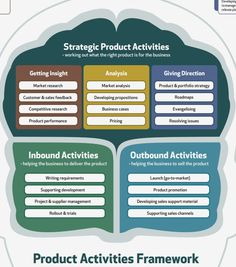 Product Activities Framework