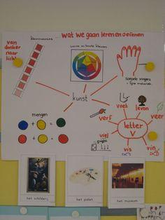 Doelen helder en inzichtelijk opstellen met de leerlingen en deze in de klas ophangen. Ideaal voor het werken vanuit een thema. Visible Learning, Leader In Me, Teacher Inspiration, Arts And Crafts, Diy Crafts, Letter V, Keith Haring, Creative Kids, Art Lessons