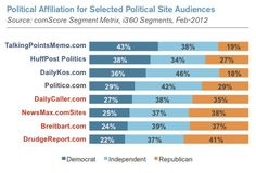 Report: POLITICO strikes down the middle - (From a comScore report on political affiliation for selected political site audiences, via Poynter.)    [The digital marketing service comScore has released a research paper showing that #POLITICO is the most balanced audience in terms of political affiliation among major political websites.    Talking Points Memo is the site most read by #Democrats, according to the report, while Drudge Report is the site most read by #Republicans.]