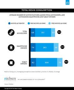 Movie-Consumption-Total