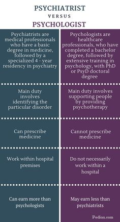 Difference Between Psychiatrist and Psychologist - infographic