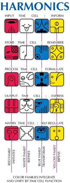 Mayan Astrology, Mayan Zodiac, Moon Calendar, Zodiac Calendar, Libra, Ancient Scripts, Native American Patterns, Native American Wisdom, Geometric Logo