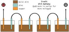 Urban Prepper Chick - Basic prepper info- How to Prep blog: Earth battery (some basics about it)