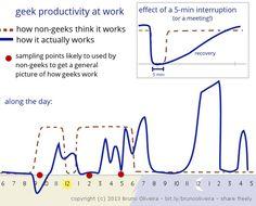 Jak działa prawdziwy Geek...
