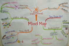 Shake things up with group mind mapping « Divergent Thoughts Mind Maps, Visual Learning, Study Skills, Divergent, Teacher Stuff, Shake, Distance, Things To Think About, Innovation