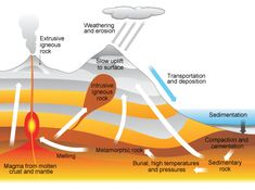 Volcano Life Cycle