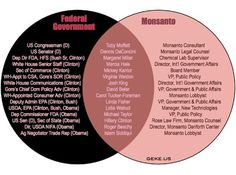 Is the USDA a wholly-owned subsidiary of Monsanto?