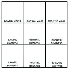 new alignment chart Personality Chart, Character Personality, Character Concept, Writing Tips, Writing Prompts, Meme Template, Templates, Funny Charts, Character Questions