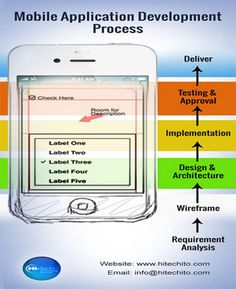 Mobile application development is a popular trend. Here is the Mobile Application Development Guideline is explained.