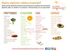 Nutriments de l'alimentation végétarienne : protéines, calcium, fer, lipides