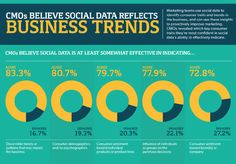 Three Of Four CMOs Say Social Media Impacts Sales - Forbes