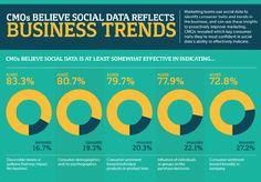 Three of Four CMOs Say Social Media Impacts Sales | #SocialMediaToday