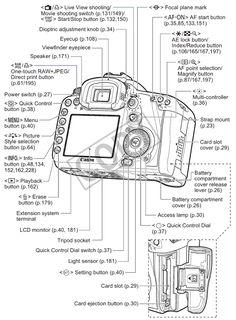 Canon 7D Guide - Part 2