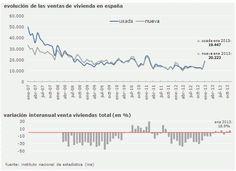 Evolución viviendas vendidas España Enero 2013