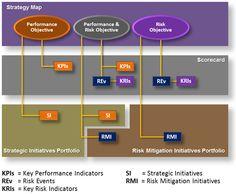 Strategic Performance & Risk Integration | Mihai Ionescu | LinkedIn