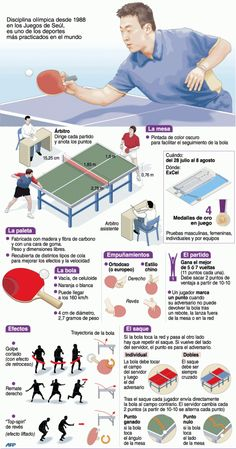 Tenis de mesa | Deportes | Juegos Olímpicos Londres 2012 | El Universo Table Tennis Game, Tennis Rules, Tennis Gifts, Reading Notes, Commonwealth Games, Spanish 1, Racquet Sports, Summer Olympics, Outdoor Games