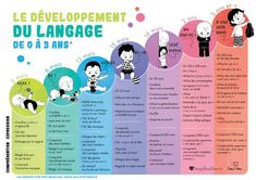 Poster language development by age - Montessori Baby, Montessori Education, Kids And Parenting, Parenting Hacks, Language Development, Toddler Development, Speech Language Pathology, Baby Health, Budget Planner