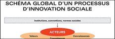 Innovation sociale - Réseau québécois en innovation sociale - Réseau québécois en innovation sociale Innovation, Socialism, Knowledge, Environment