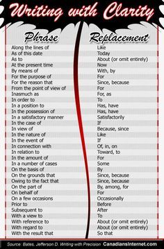 Writing in Plain Language - How to remove meaningless phrases - Writers Write . This works for business and academic writing . sometimes characters need a style a voice that only comes from a turn of phrase, succinct or otherwise . English Writing Skills, Book Writing Tips, Writing Words, Academic Writing, Writing Resources, Teaching Writing, Writing Help, Writing Prompts, Writing Contests