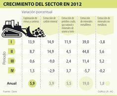 Crecimiento del Sector en 2012 #Mineríaotros