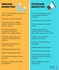 Marketing strategies infographic & data visualisation Aprenda como vender pela internet com marketing digital Infographic Description inbound outbound como vender pela internet Discovred by : Ideal Marketing – Source – Digital Marketing Strategy, Inbound Marketing, Marketing Digital Online, Business Marketing, Marketing Plan, Content Marketing, Affiliate Marketing, Social Media Marketing, Marketing Strategies