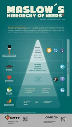 Maslow's Hierarchy of Needs and the social media that fulfill them.