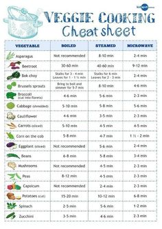 Cooking guide for max nutrients