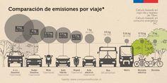 Comparación de emisiones por viaje según modo de transporte Site Design, Web Design, Graphic Design, Urban Design, Road Section, Sustainable City, Design Strategy, Round Trip, Sustainable Architecture