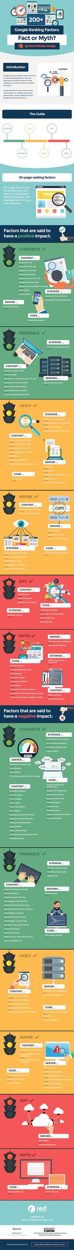 How Google Ranks Websites: The Ranking Factors You Need to Know [Infographic]