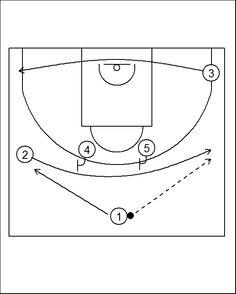 Miami Heat 2-High Offense