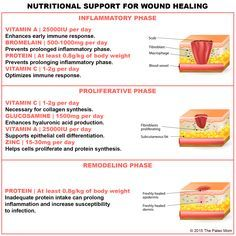 Nutritional Support for Injury and Wound Healing Nutritional Support for Wound Healing & The Paleo Mom The post Nutritional Support for Injury and Wound Healing & wound appeared first on Perconel Care . Teeth Health, Dental Health, Dental Care, Oral Health, Health Care, Health Articles, Health Tips, Health And Nutrition, Health And Wellness