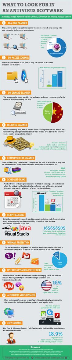 What To Look For In An Antivirus Software[INFOGRAPHIC]