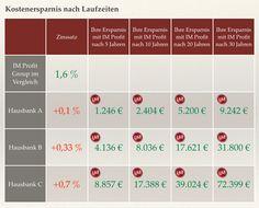 Kleine Zinsunterschiede - große Wirkung  Ausführlicher Bericht auf YouTube  https://www.youtube.com/watch?v=Km4RdapyTN4