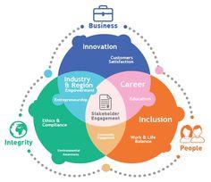 GLOBANT'S SUSTAINABILITY REPORT 2012 – Globant csr blog Blog