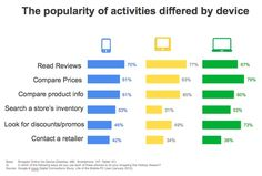 the popularity of activities differed by device