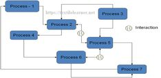 Interaction between processes High Speed Machining, Process Flow Chart, Industrial Engineering, Process Improvement, Management, Activities, How To Plan