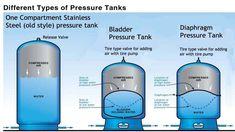 Pressure Tank Comparison - Pro's and Con's, Stainless, Bladder, Diaphragm Well Water System, Water Pump System, Water Well, Water Systems, Well Pressure Tank, Low Water Pressure, Well Pump Cover, Well Tank, Home Water Filtration