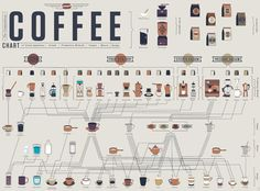 A comprehensive and well designed graphical view of coffee brewing methods