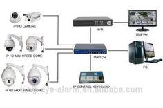 Villa Dome Cctv Camera Indoor Installation, DUBAI CCTV TECHNICIAN IP CAMERA SETUP INSTALLATION 0556789741 Cctv security camera installat...