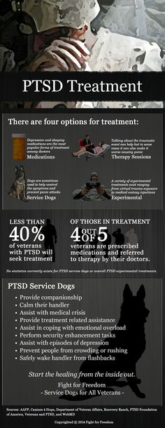Infographic on PTSD
