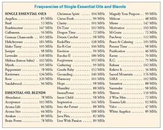Frequencies of Young Living Essential Oils Young Living Essential OilsTo order please contact angiemac76@youngliving.org or go to https://www.youngliving.org/angiemac76